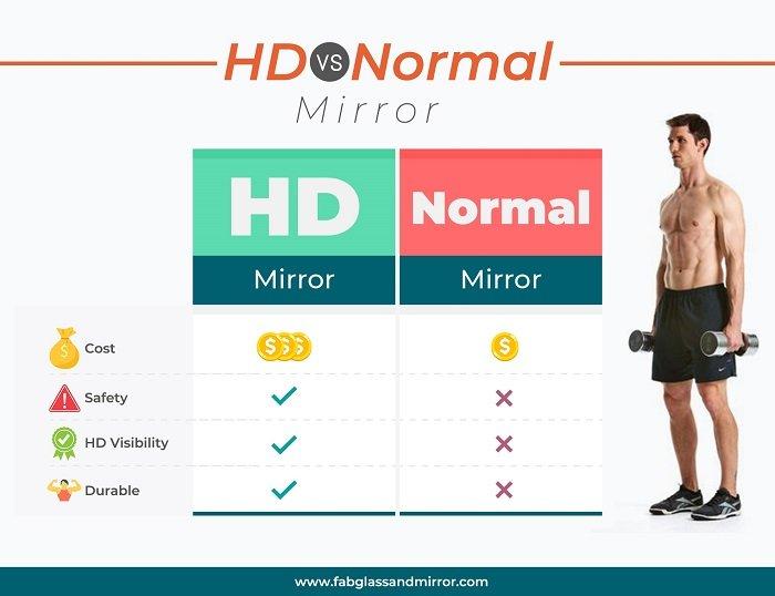 DIY Active HD VS Normal Mirror